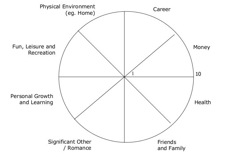 Balanced Life Test