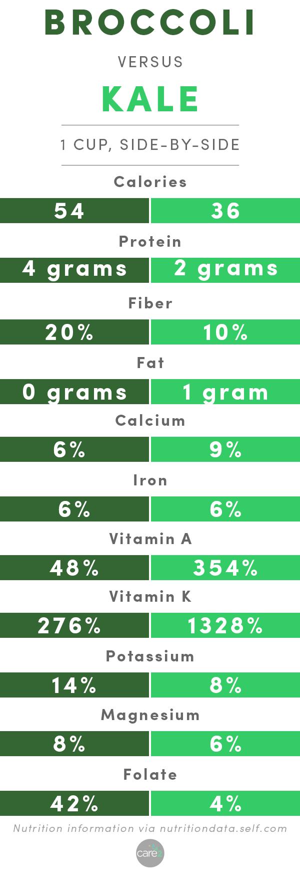 Kale or Broccoli