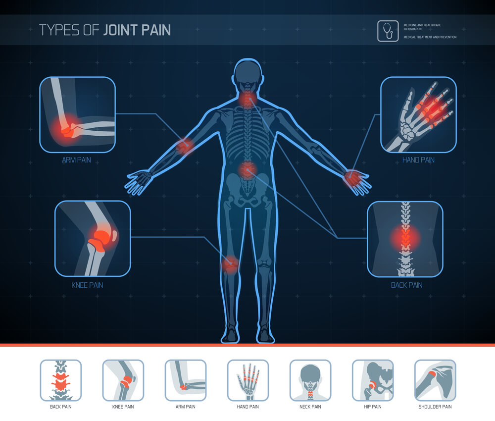 Types of Joint Pain and Chronic Injuries